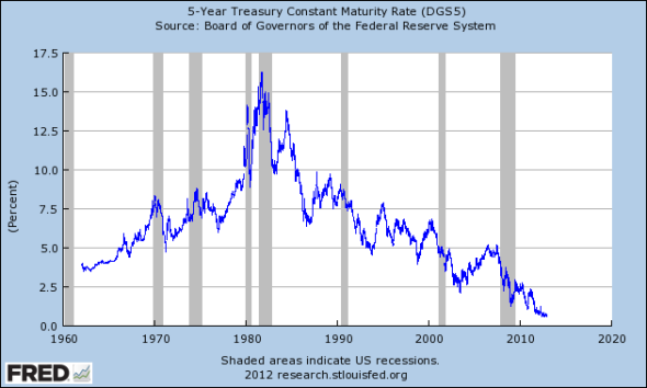 5-year Treasury interest rates