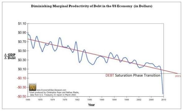 Diminishing_Marginal_Productivity_of_Debt