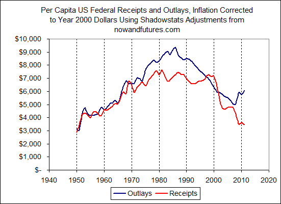 Federal Adjusted Outlays and Receipts