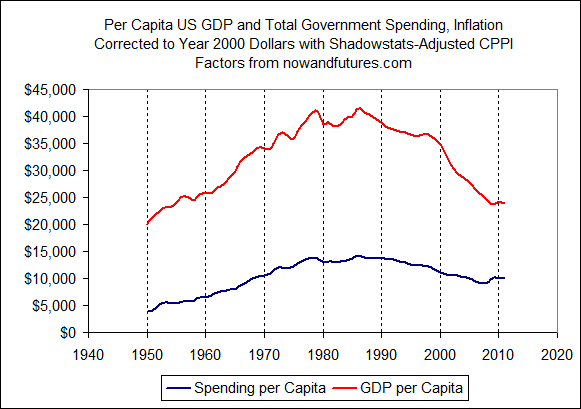 Per Capita Inflation Adjusted US GDP and Government Spending