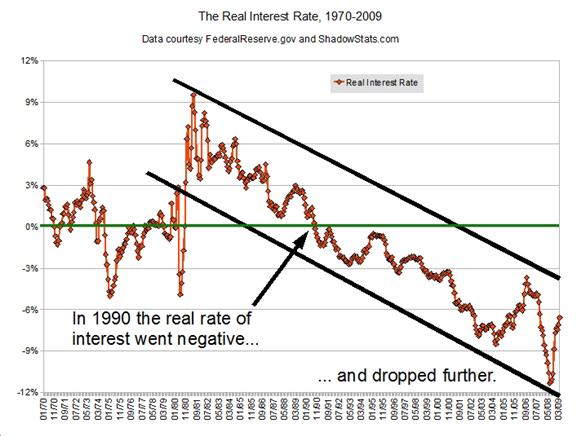 real interest rates 2