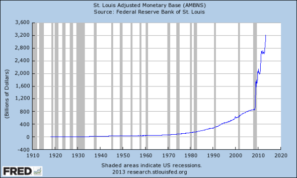St. Louis Monetary Base