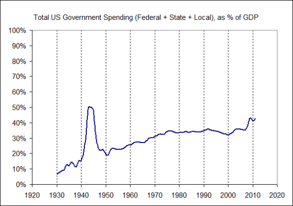 Total Government Spending as a % of GDP