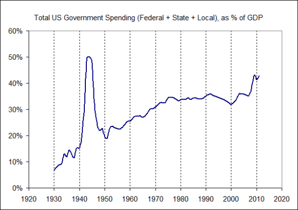 Total US Government % of GDP