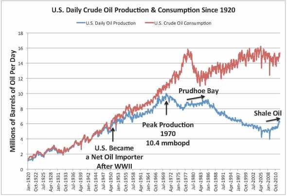 US Crude Oil Prod Since 1920_