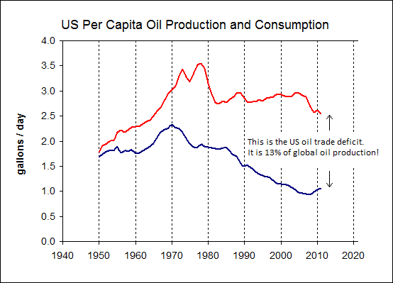 US Per Capita Oil Production Consumption